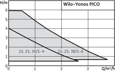 wilo yonos pico als solepumpe geeignet haustechnikdialog. Black Bedroom Furniture Sets. Home Design Ideas